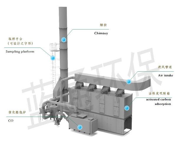 山东某大型钢结构公司喷漆废气处理工艺图